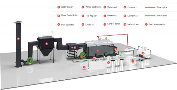 Automatic Feeding Chain Grate Coal Fired Steam Boiler 6 Ton Per Hours